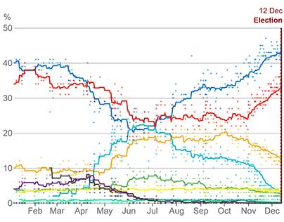 Poll tracker | BBC News