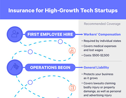Insurance for High-Growth Tech Startups - Infographic