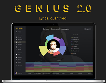 RapGenius 2.0 | Lyrical Quantification