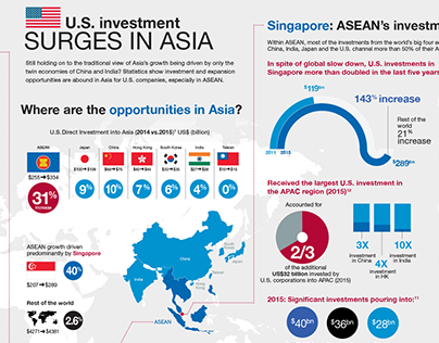 U.S. Investment in Asia Infographic