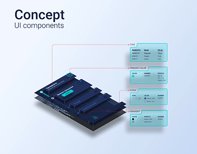 Concept of UI components