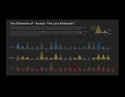 "The Elements of ""Avatar: The Last Airbender"""