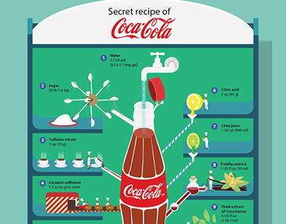 Recipe of Coca Cola