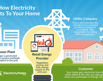 How Electricity Gets To Your Home Infographic