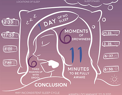 Data Visualization: Sleep? There's a Nap For That