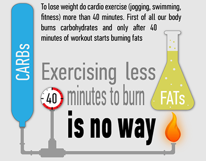 Infographic: Fats burn in the flame of carbs