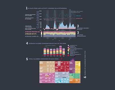 Quantified self: A data visualisation