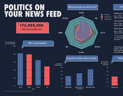 Politics on Your Newsfeed