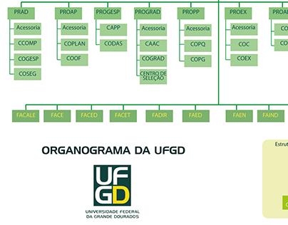 Organograma UFGD