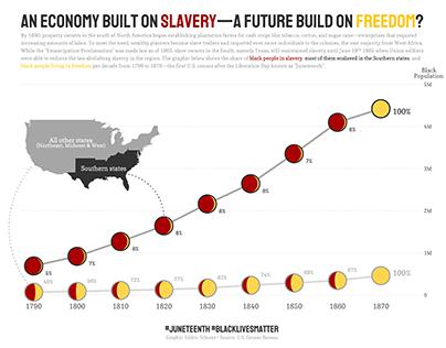 An Economy Built on Slavery