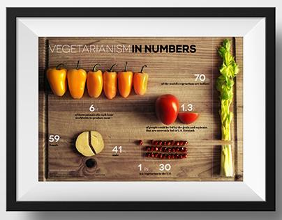 Vegetarianism in Numbers Infographics