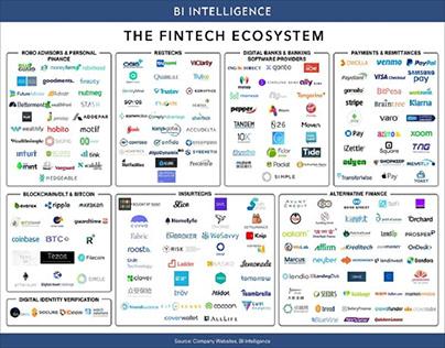 The fintech ecosystem