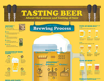 1908 Tasting Beer