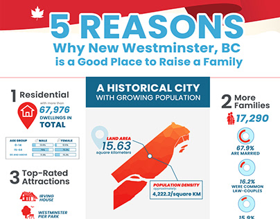 5 Reasons Why New Westminster, BC is a Good Place to R