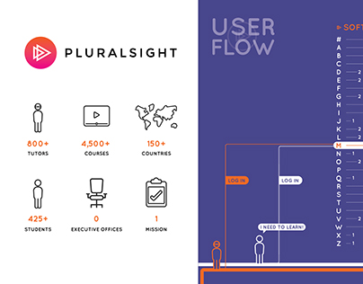Infographic- Pluralsight