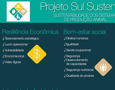 Infográfico Sul Sustentável