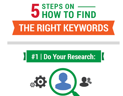 5 Steps on How to Find the Right Keywords