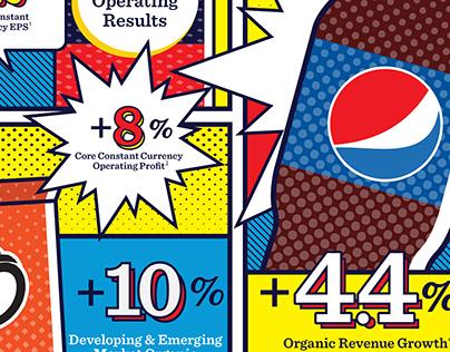 PepsiCo Q1 2015 Earnings Infographics