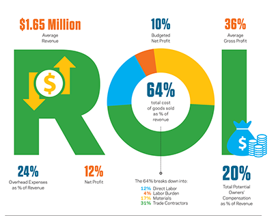 ROI infographic layout