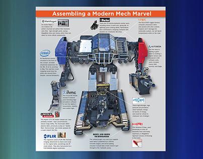 Magazine Layout - New Equipment Digest