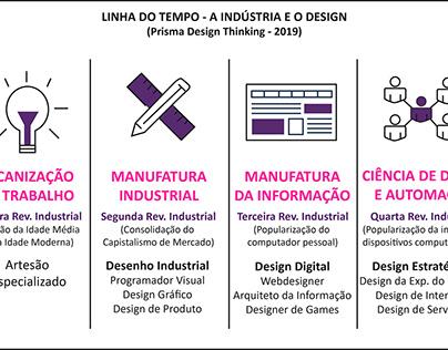 Linha do Tempo do Design