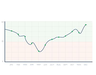 daily UI -018 analytic chart