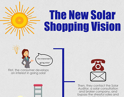 The New Solar Shopping Vision