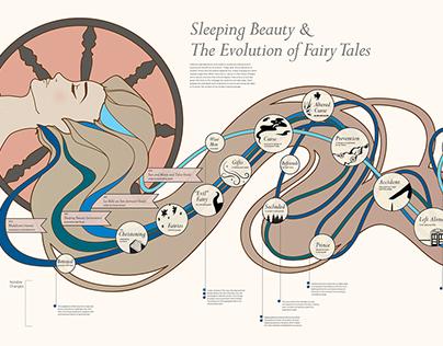 SLEEPING BEAUTY | THE EVOLUTION OF FAIRY TALES