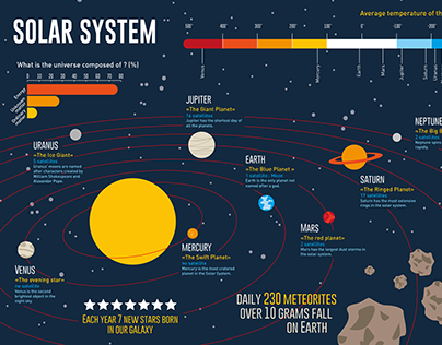 Solar System Datavisualisation