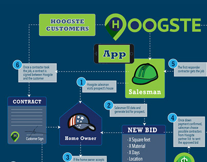 Product Design - Motion - Branding - Hoogste Inc.