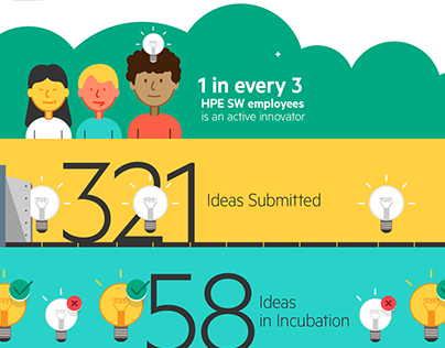 HP Innovation Success Towards Infographics