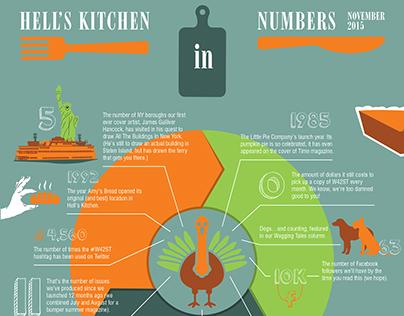 W42ST Magazine: Infographics, Nov '15