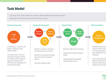 Task Model-Lifeline Online Portal