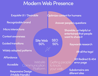 Ultimate SEO Infographic for Modern Web Presence