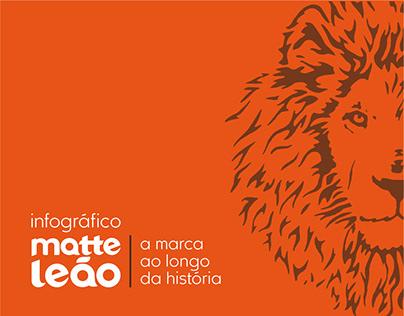 Infográfico - Matte Leão