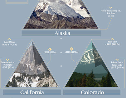 Highest and Lowest points of the US infographic