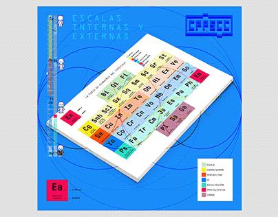 Tabla de elementos del individuo CPPSCC