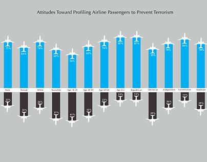 Attitudes toward Profiling of Airline Passengers