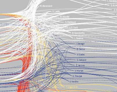 Artists' periodicals infographic presentation
