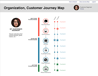Interactive Customer Journey Map