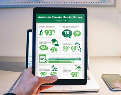 U.S. Climate Survey Infographic - The Episcopal Church