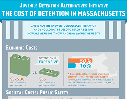 The Cost of Detention in Massachusetts