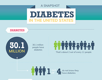 Infography (Re-design) Diabetes in the USA