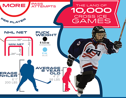 Minnesota Hockey Cross Ice Infographic