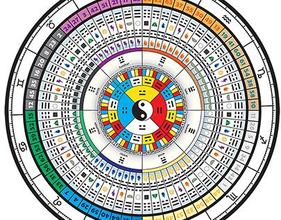 I-Ching Wheel - Graphic Design