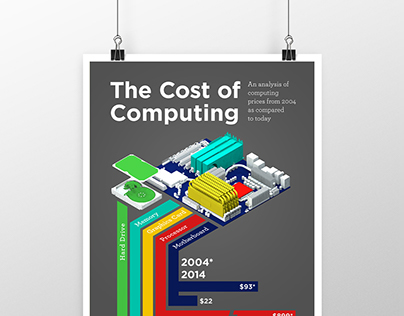The Cost of Computing