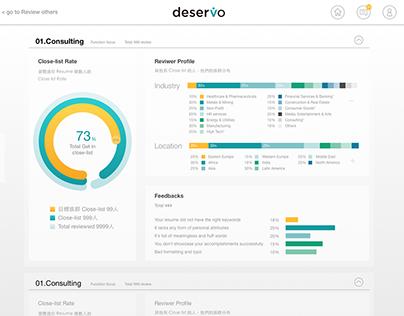 deservo 履歷回饋平台 Resume Review Platform