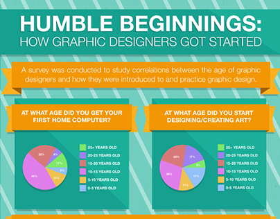 Humble Begins Inforgraphic