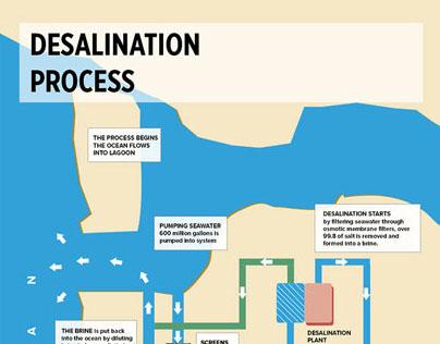 Desalination Process - InfoGraphics
