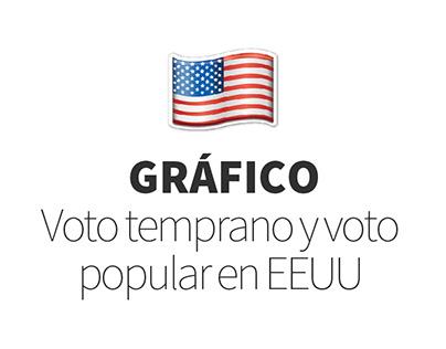 Gráfico | Voto temprano y voto popular en EEUU